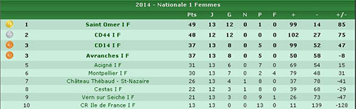 classement kayakpolo division 1 femmes