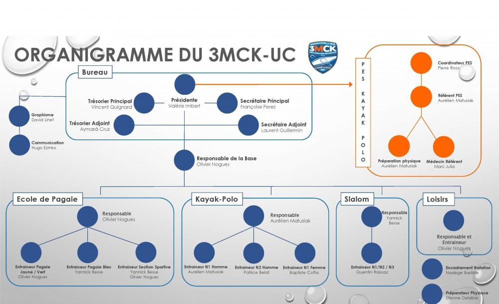 Organigramme 3MCK-UC 2016 V2